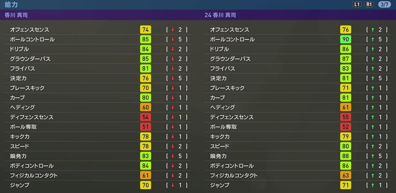 FP香川の能力値